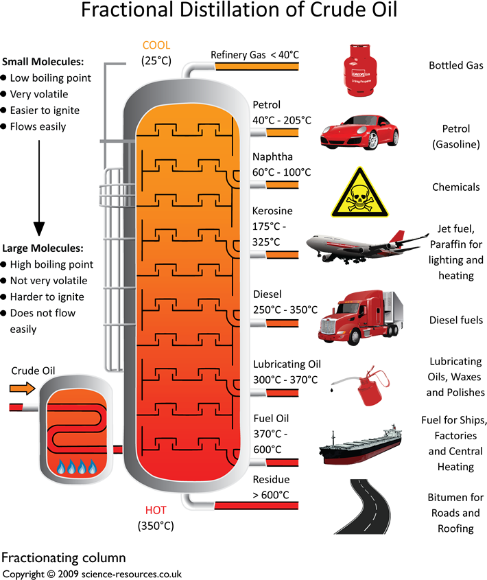 Separation of crude oil: Image courtesy of science-resources.co.uk